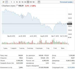 динамика стоимости акций
