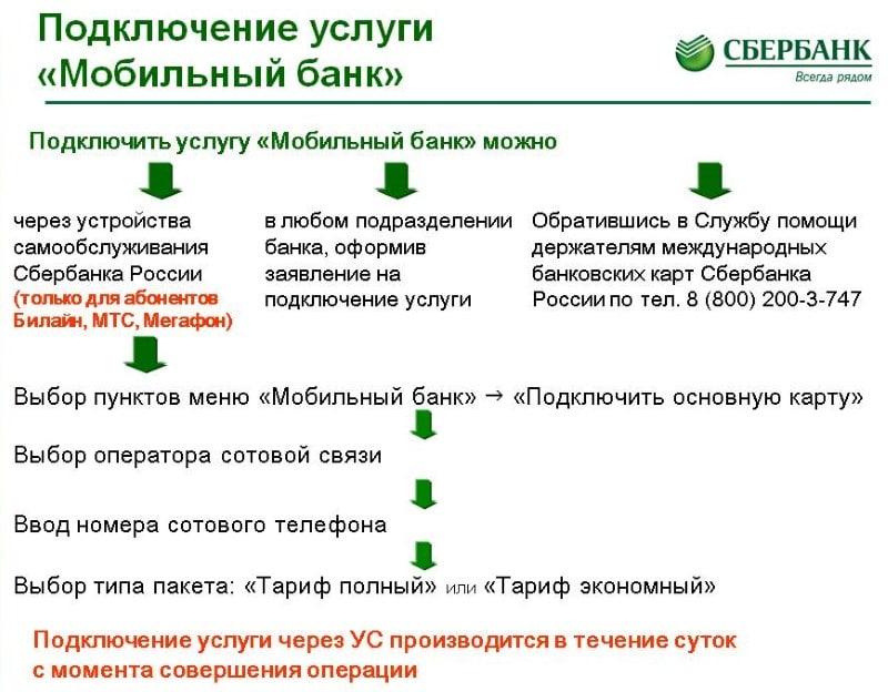 Как подключить мобильный банк