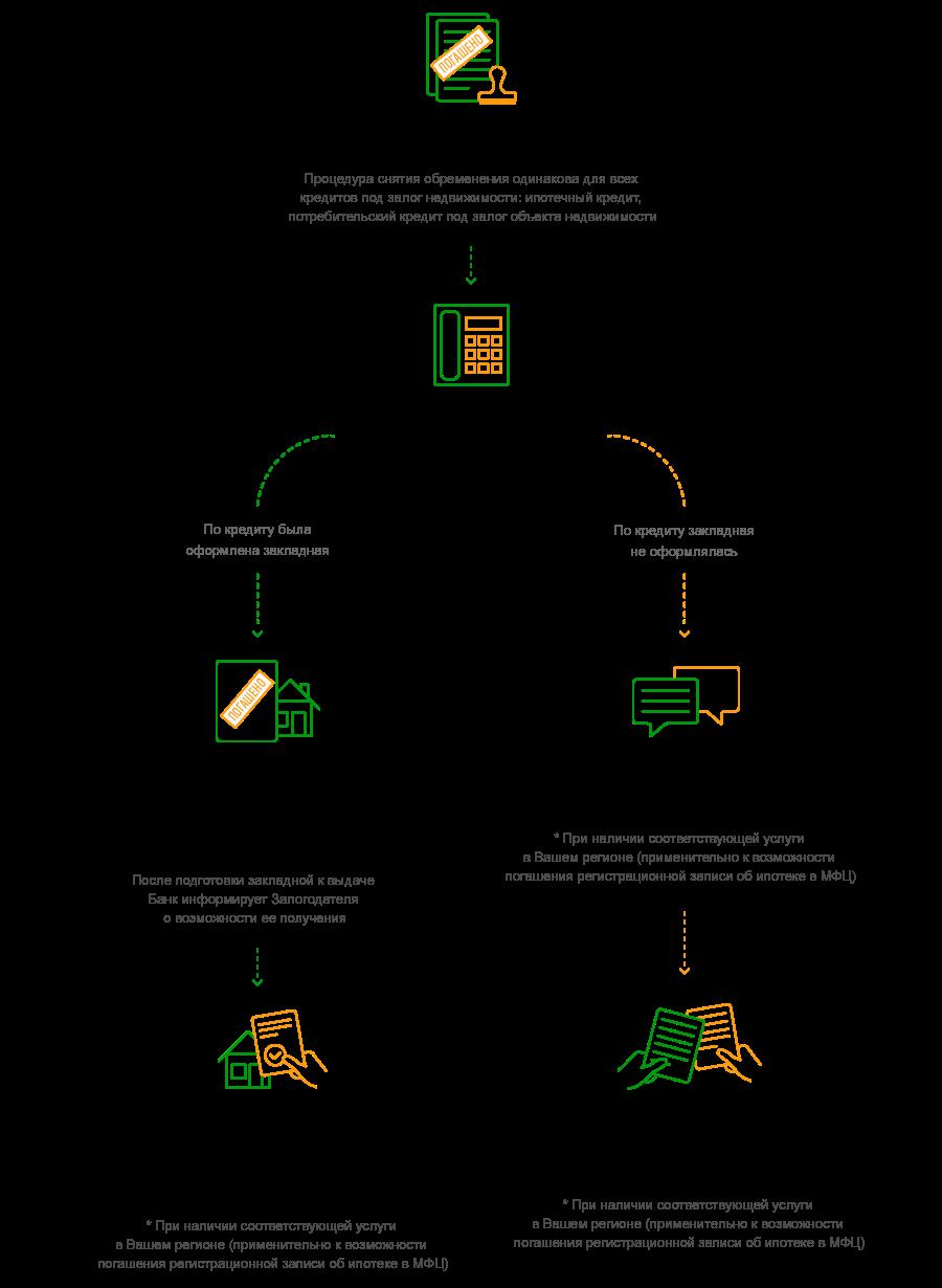 Схема продажи квартиры в ипотеке