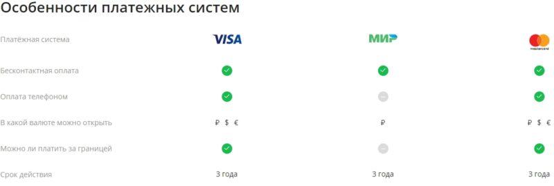 Особенности платежных систем