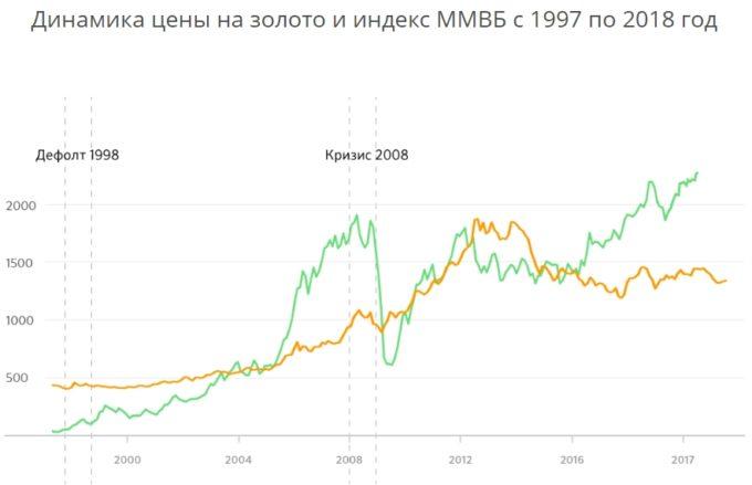Динамика цены на золото и индекс ММВБ