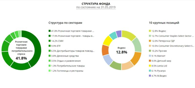 Структура фонда